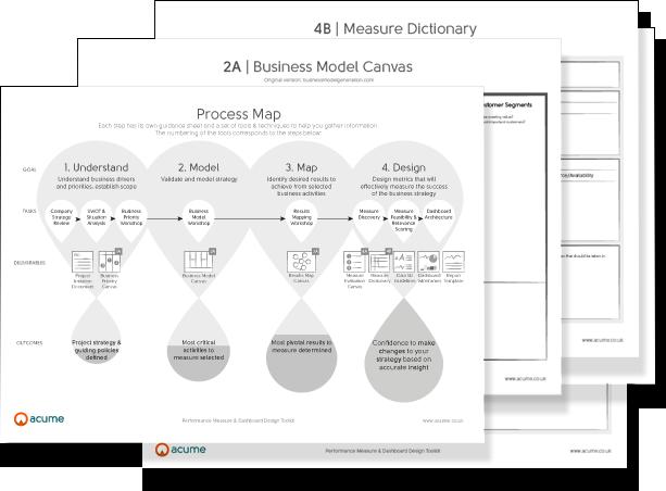 Performance Measurement Toolkit Design effective KPIs