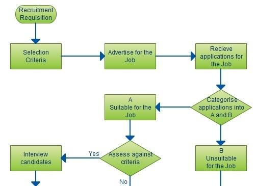 Recruitment Process Flowchart Process Flow Chart Flow Chart Template Flow Chart