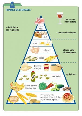 Fondazione Veronesi Dieta Mediterranea Una Piramide Di Salute Cibo Alimenti Piramide Alimentare