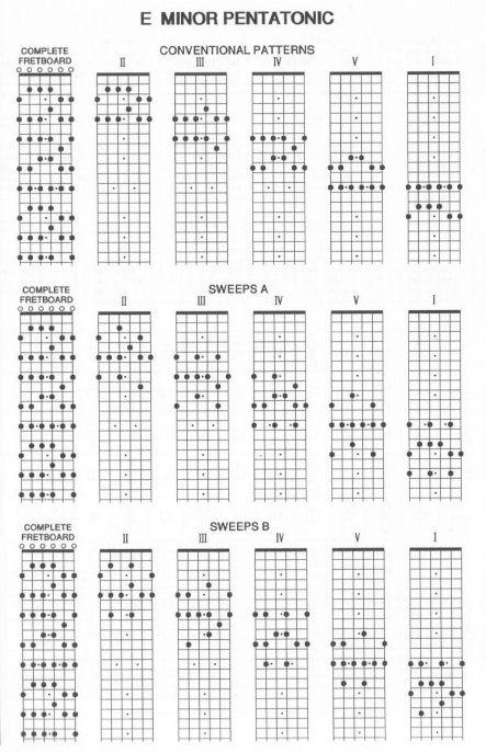 Escalas Para Guitarra Pdf
