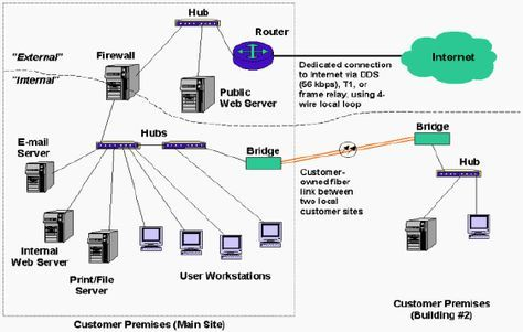 Standard Network Topology 10 Larger Networks Networks Classified By Geographic Scope Networking Network Infrastructure Cisco Networking