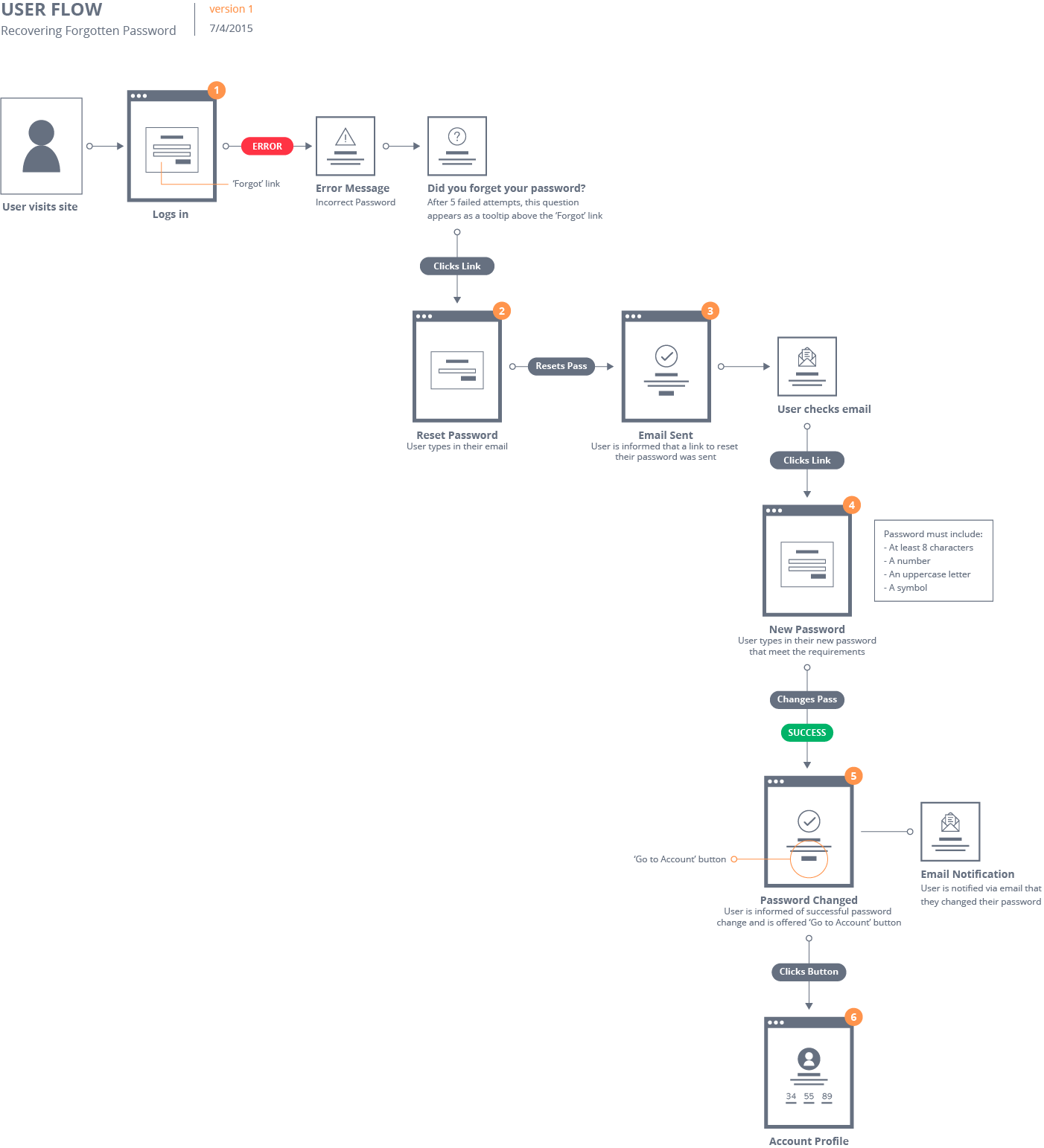 Visual Sitemap: Flow Patterns: Make Site Flows With Fine Visual Detail - UX Movement