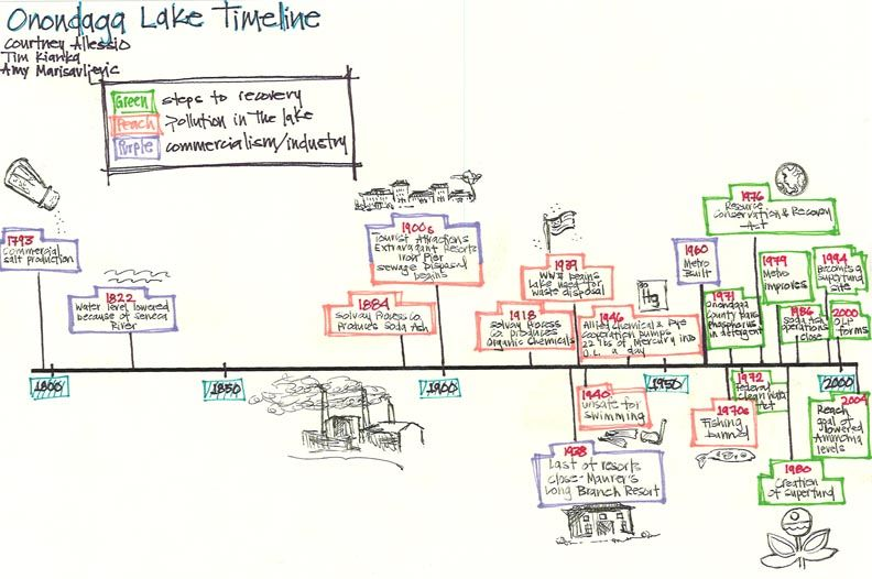Timelines For Kids Examples From Your Classmates