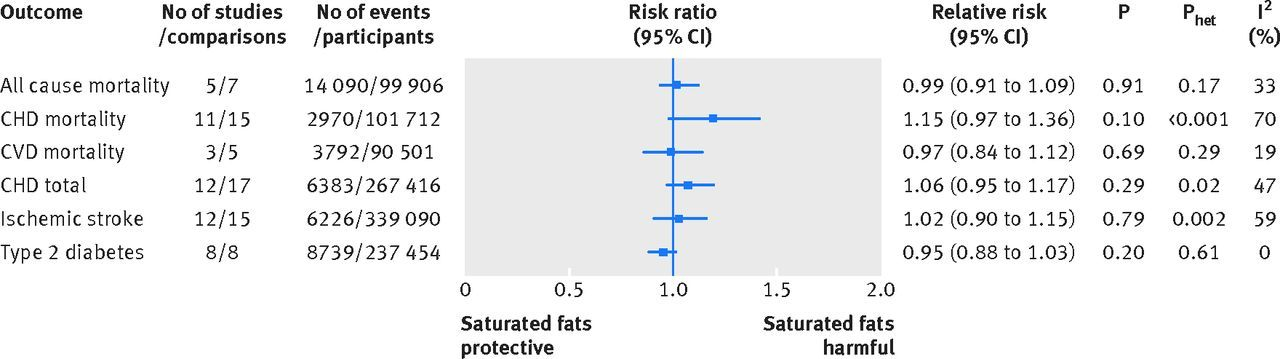 Pin On Saturated Fat And Cvd