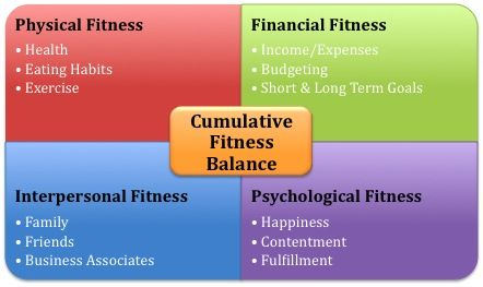 Your Life Balance Sheet  Balance Sheet Exercises And Lost Weight