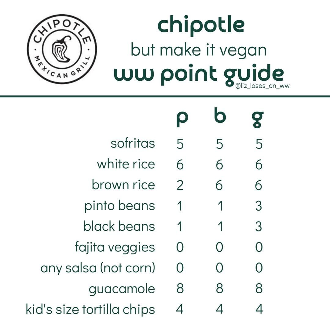 Chipotle ww point guide in 2020 fast healthy meals