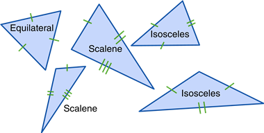 Equilateral Isosceles And Scalene Triangle Basic Geometry Different Types Of Triangles Math Geometry