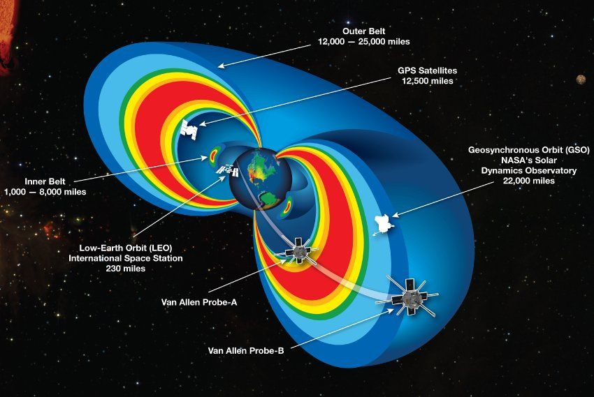 Van-Allen-Strahlungsgürtel