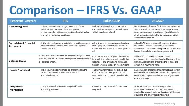 Comparison \u2013 IFRS Vs GAAP Reporting Category IFRS Indian GAAP US