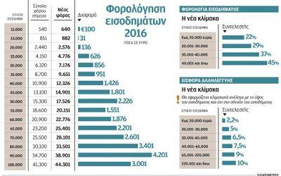 27 δισ. ευρώ περισσότεροι φόροι για το 2016...