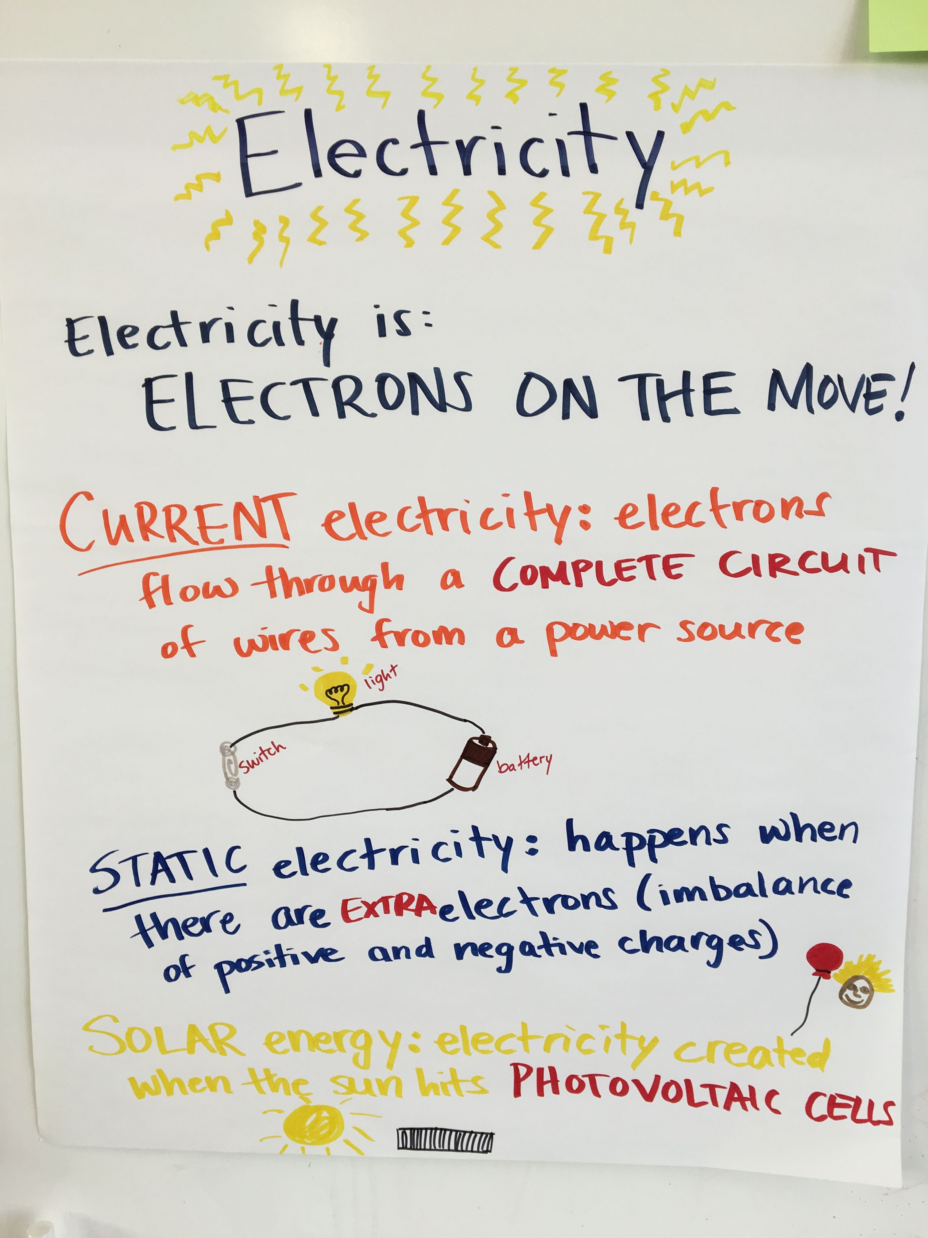 Electricity Anchor Chart For K 1 Class