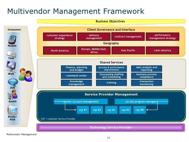 Multi Vendor Management Management Shared Services Planning Process