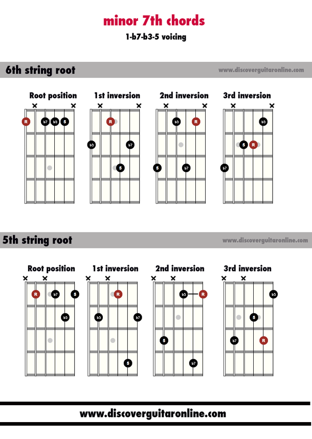 minor 7th chords: 1 b7 b3 5 voicing | Discover Guitar Online, Learn ...