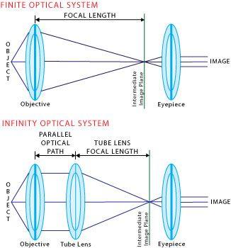 Infinity Corrected Optics Optical Infinity Infinity Mirror