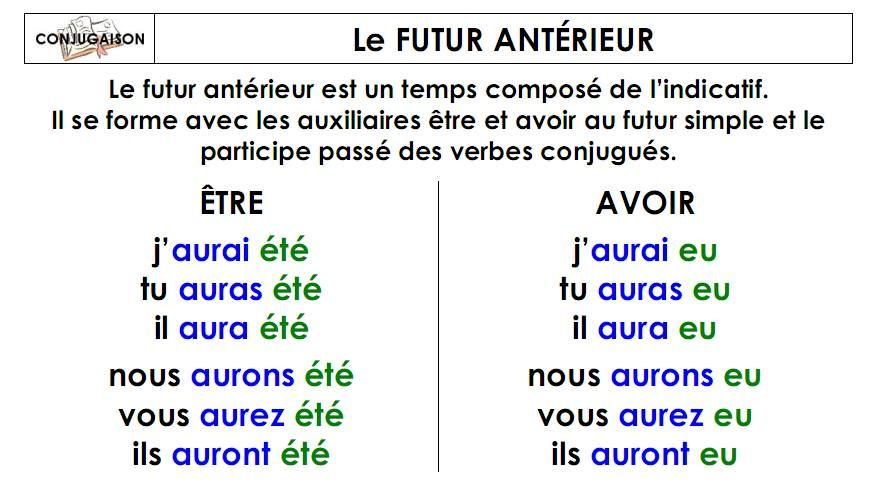 Le Futur Anterieur French Grammar Language Quotes French Language