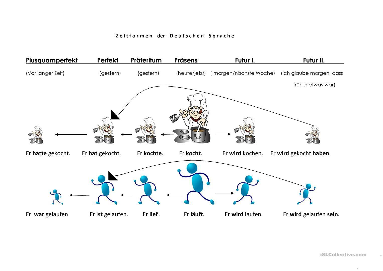Zeitformen der deutschen Sprache | Schule | Pinterest | deutsche ...