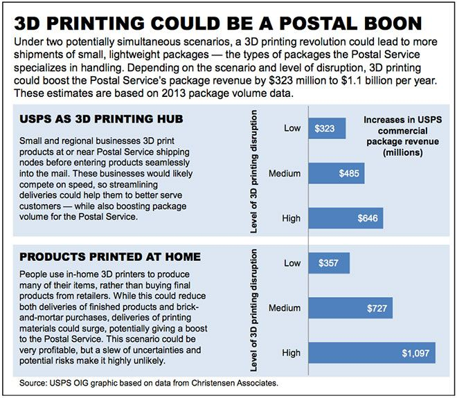 3dprinting-usps-generation-business