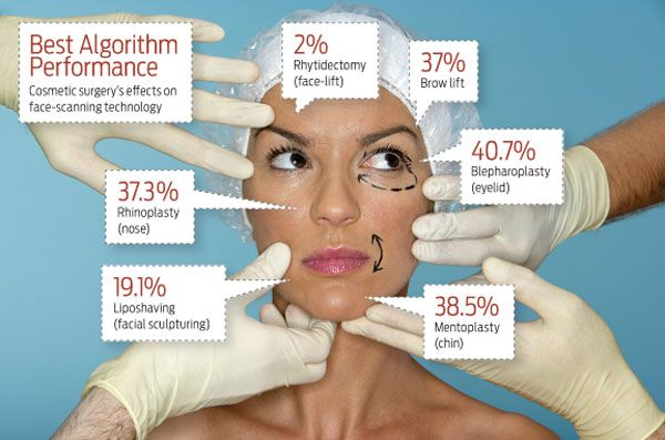 Names for facial plastic surgery