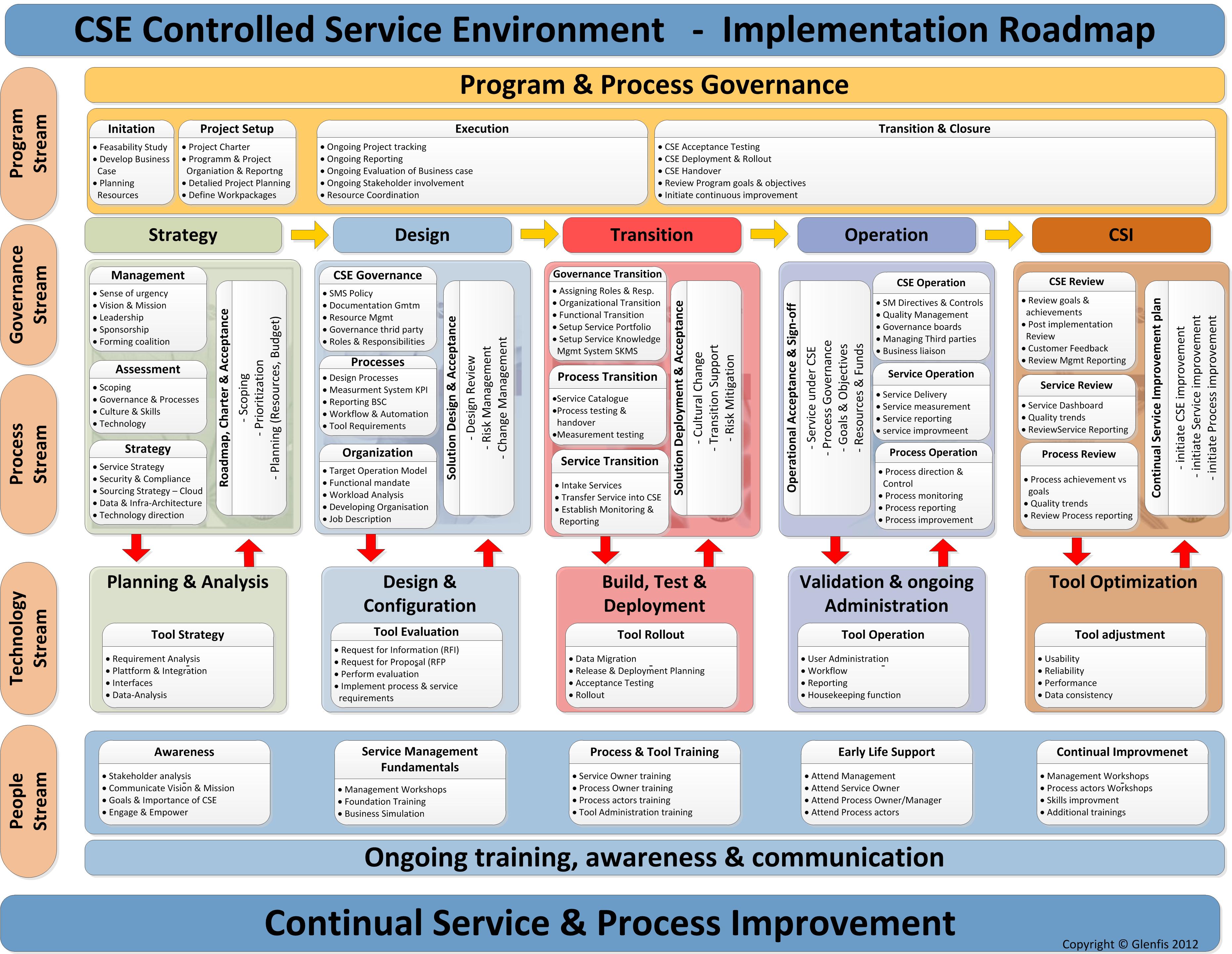 Como Adotar Itil Roadmap Implementação