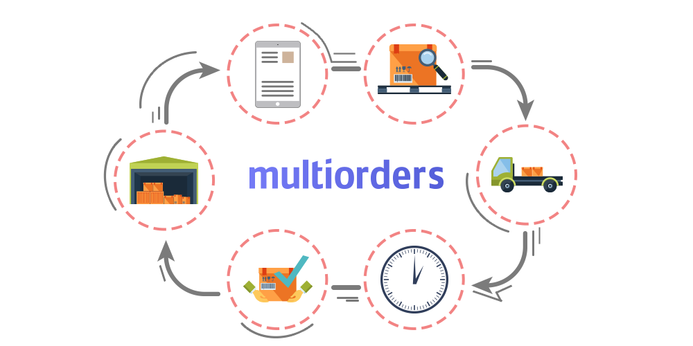 Drop Shipping Automation Software Multichannel Ecommerce Shippingmanagement Inventorymanagement Orderma Drop Shipping Business Google Trends Dropshipping