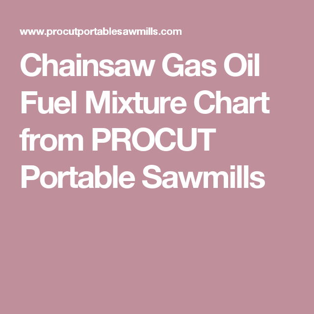 Chainsaw Gas Oil Fuel Mixture Chart From Procut Portable Sawmills Chainsaw Chainsaw Repair Chart