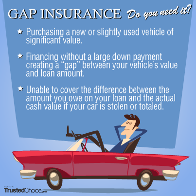 Does Gap Insurance Replace A Totaled Vehicle In 2020 With Images