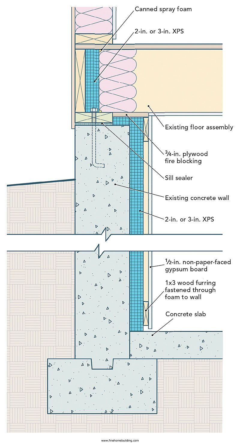 Xps Insulation Google Search Basement Insulation Insulating Basement Walls Waterproofing Basement