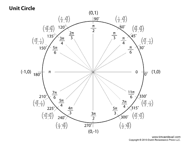 Image result for unit circle chart  Trigonometry  Circle