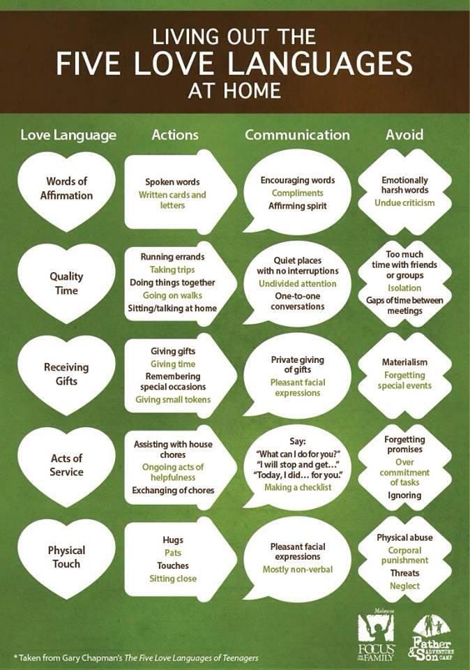 Five love languages words of affirmation