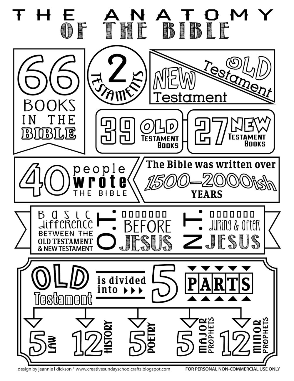 Anatomy of the Bible Coloring Page.