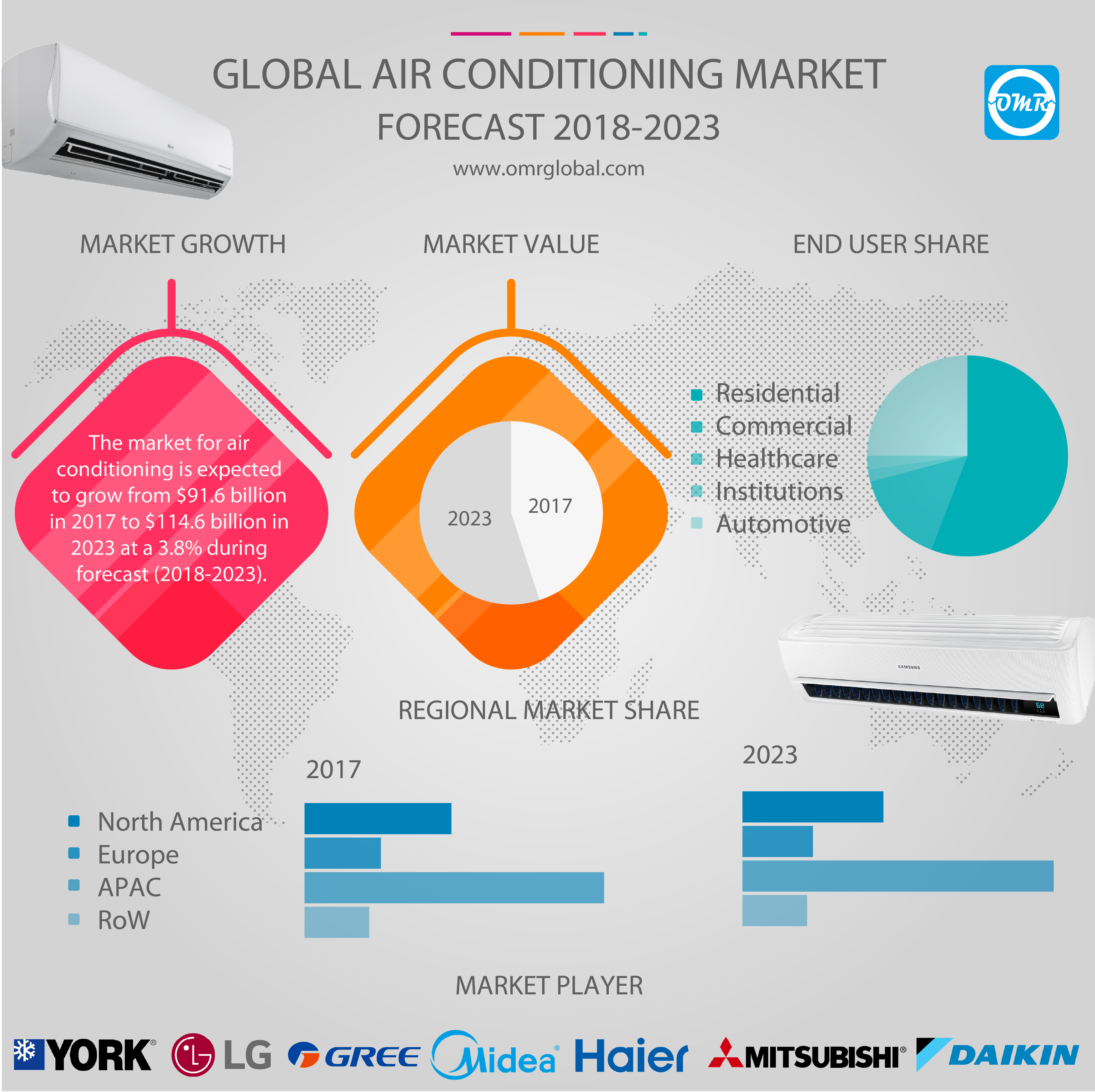 Global Air Conditioning Market Research And Forecast 2018 2023