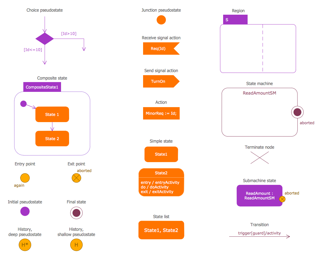 SYSML Solution | Flow chart, Diagram design, State diagram