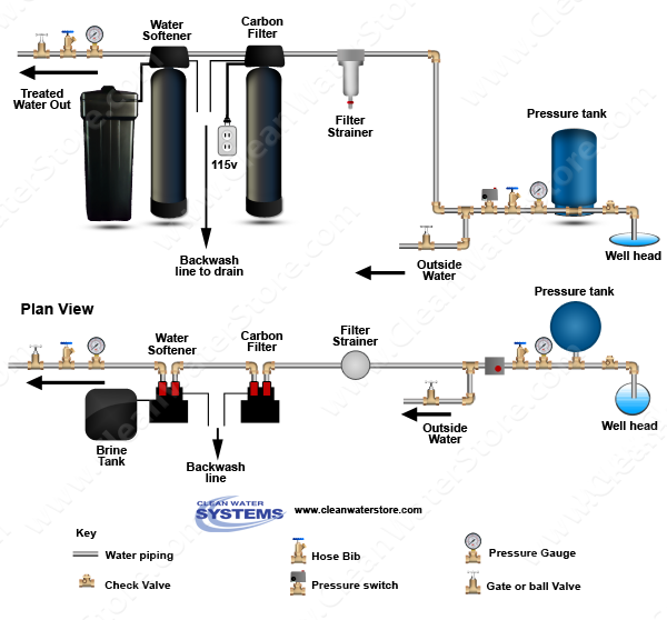 Carbon Filter And Water Softener Shown On A Well System