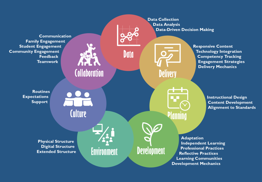 Mapping Out A Competency Based Approach To Professional Development Edsurge News Competency Based Learning Competency Based Education Competency Based