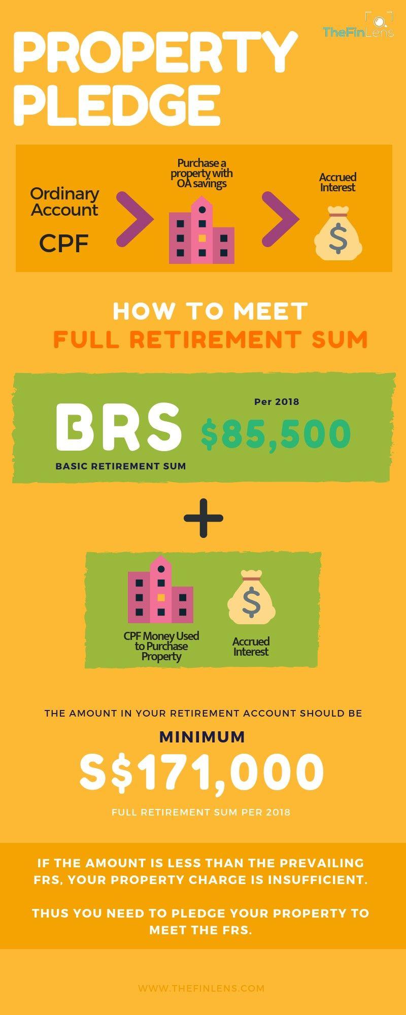 Property Pledge To Meet Cpf Full Retirement Sum Minimum Sum Pledge Sum Retirement