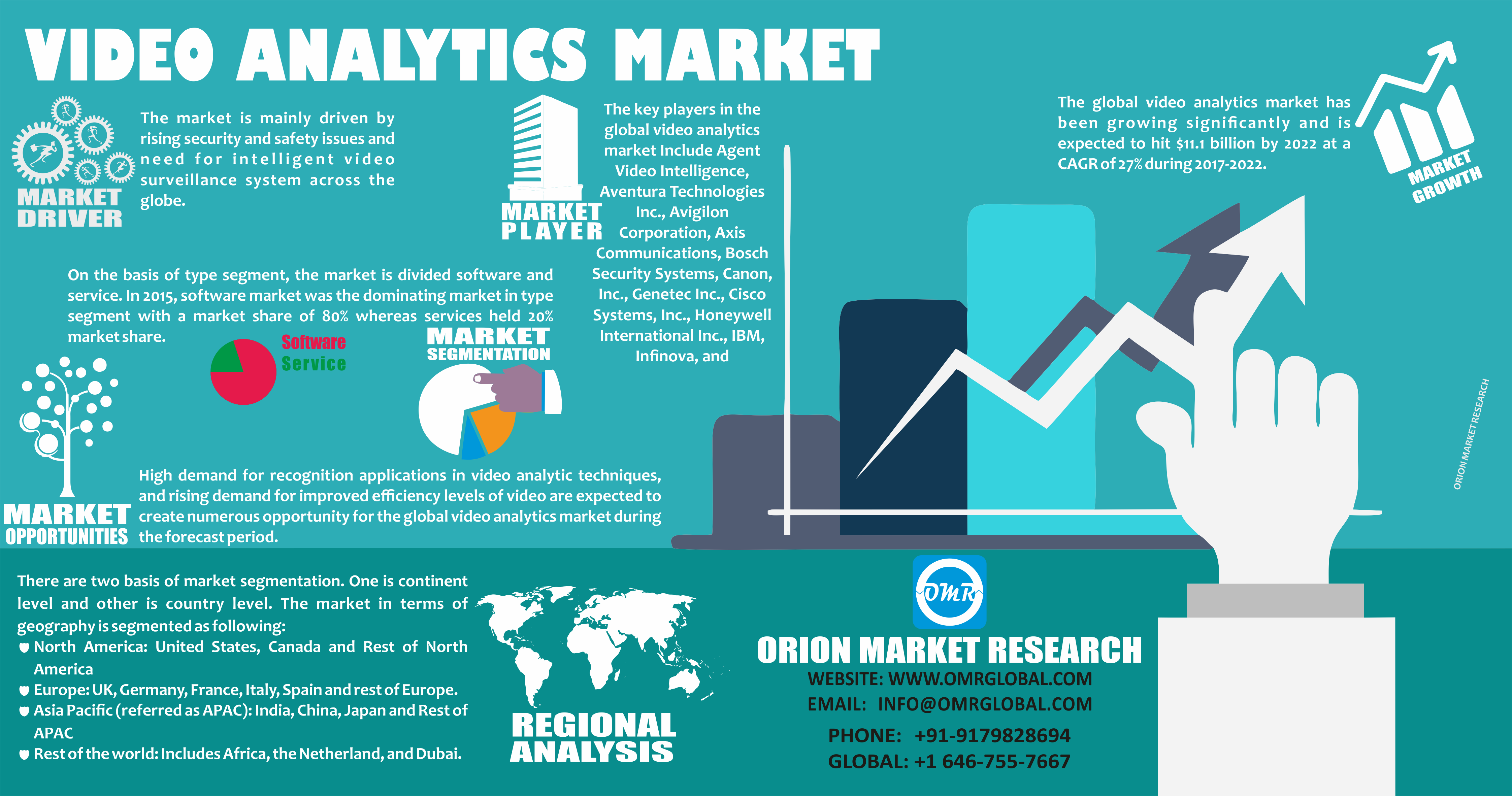 Video Analytics Market Size, Growth, Industry Report