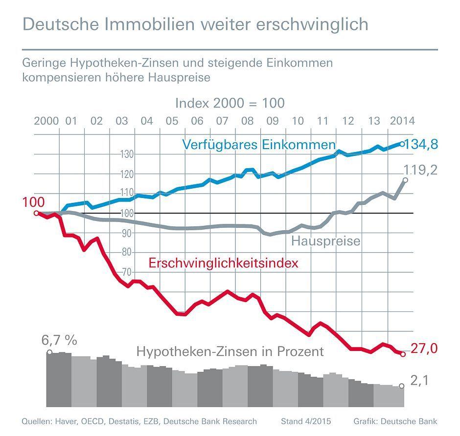 Marktausblick Baufinanzierung Bauzinsen bleiben 2015