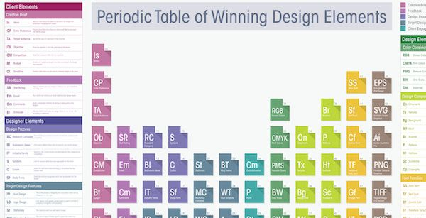 infographic a periodic table of winning design elements designtaxicom