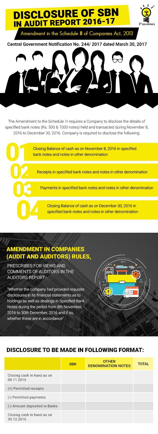 Disclosure Of Sbn In Audit Report   Audit Ii Rd Eye