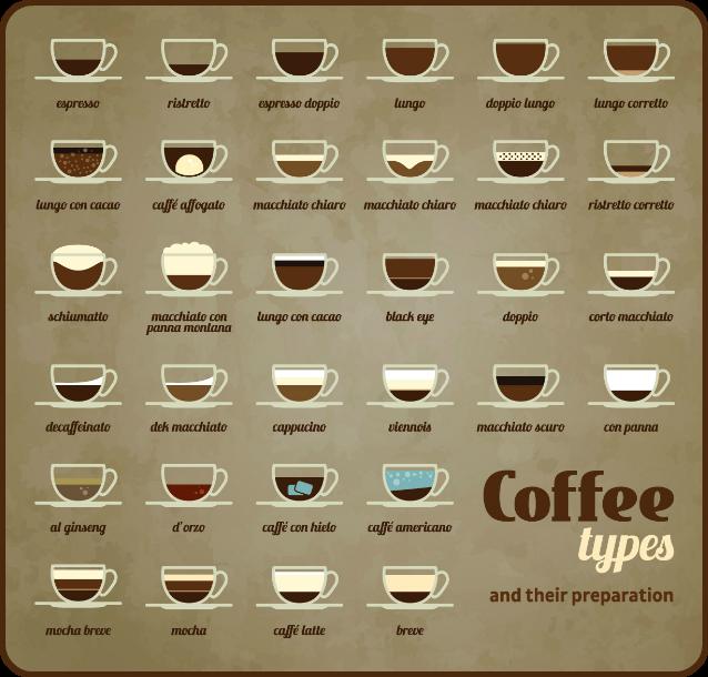 Mere end bare en kop kaffe Coffee type, Coffee