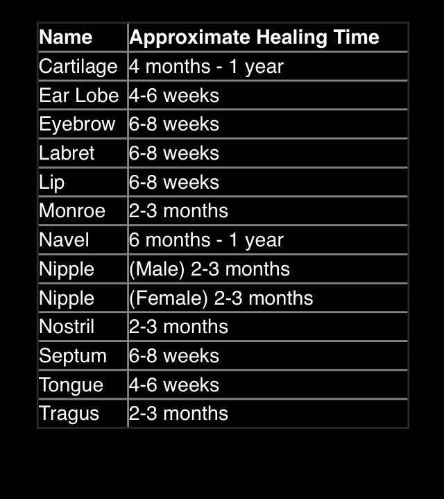 piercing healing times- however they can vary from person ...