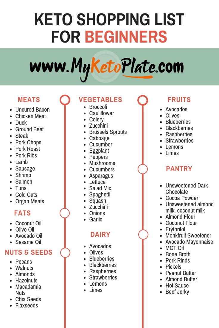 keto diet beginner grocery list