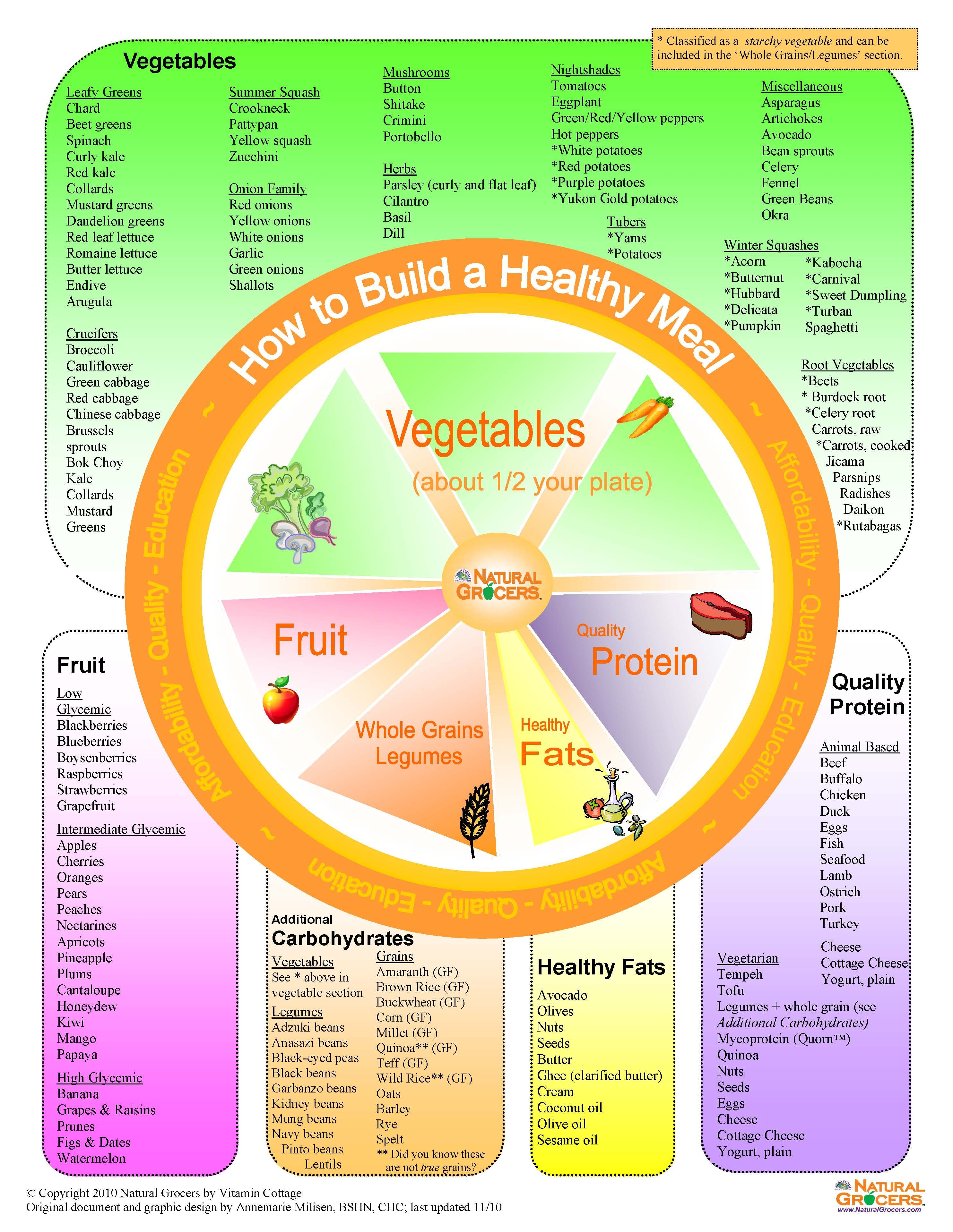 By Using Foundational Nutrition Principles And The Healthy Meal Wheel On The Worksheets Below
