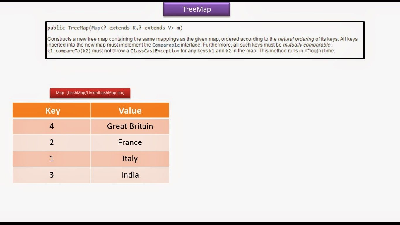 Java ee java collection framework treemap treemap java ee java collection framework treemap treemap constructor introduction baditri Image collections