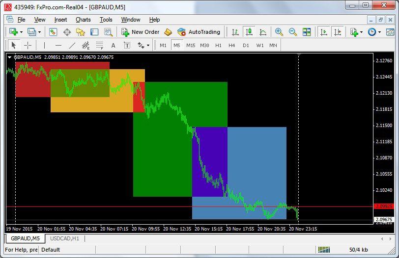 Market Session Mt4 Indicator Belajar Forex