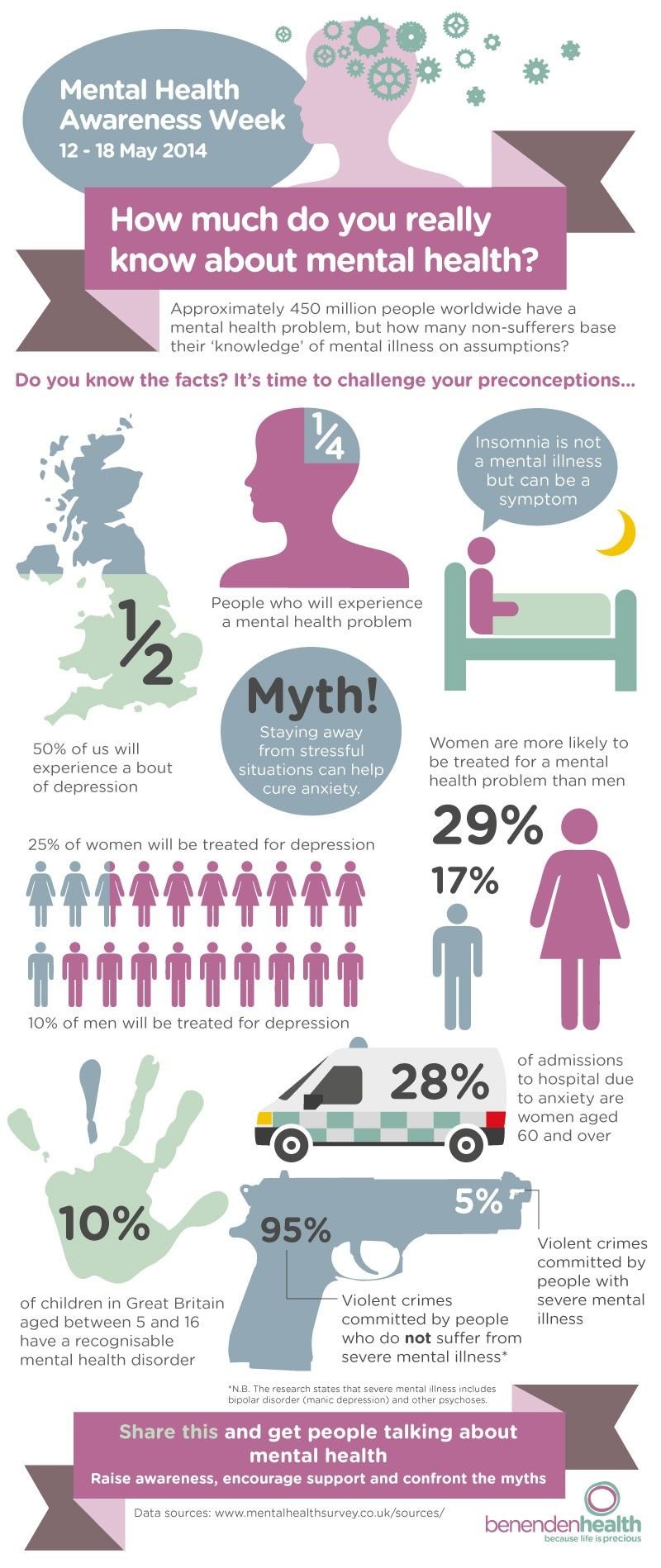 Mental Health myths and facts Mental Health Awareness Week