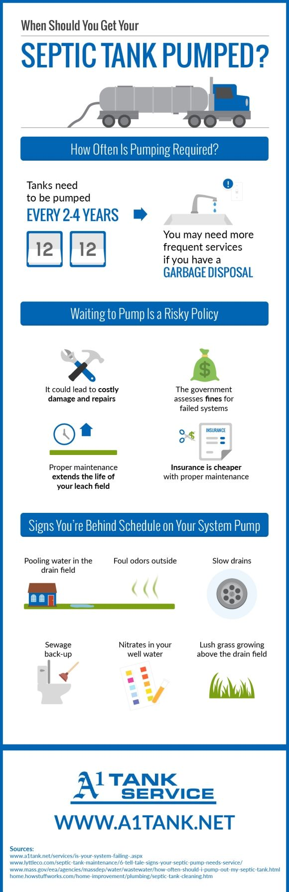 You might be behind schedule on your septic tank pump if you have ...