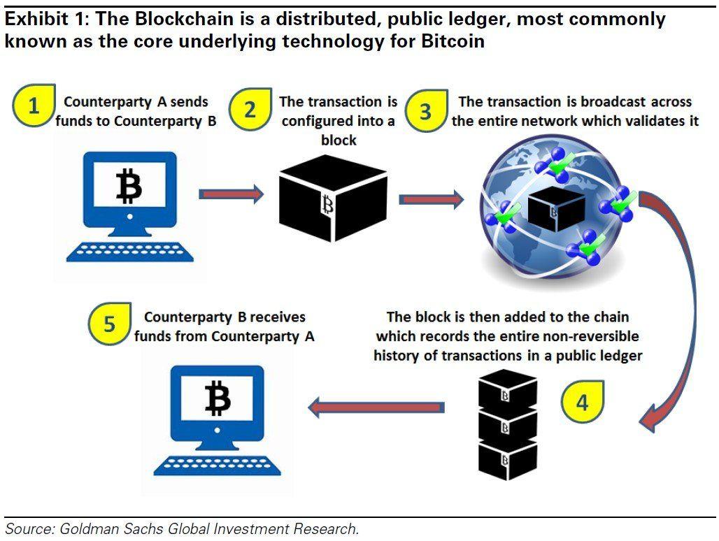 Blockchain Shared Ledger Could Revolutionize Finance Blockchain
