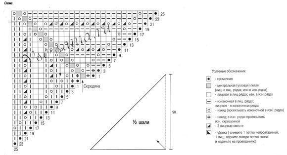 Треугольная шаль спицами - Шали, палантины, накидки спицами