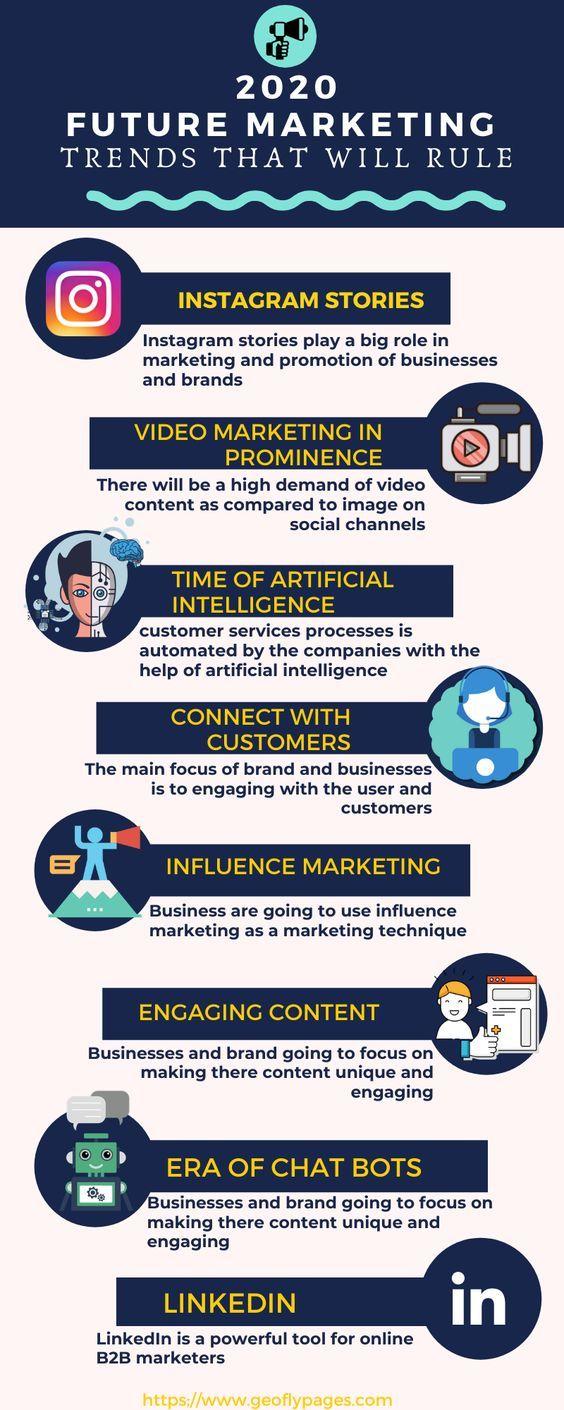 53 All About Smm 2019 Ideas Digital Marketing Social Media Marketing Marketing